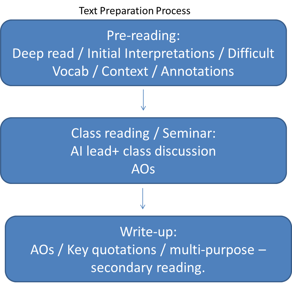 English - Text preparation process