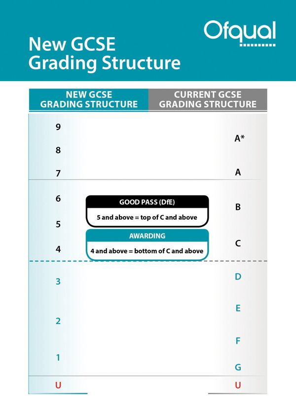 General - Grades to levels